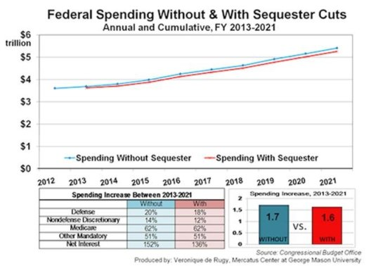 grover norquist sequester spending pic