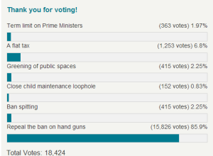 telegraph poll on proposed bills for England 20130531