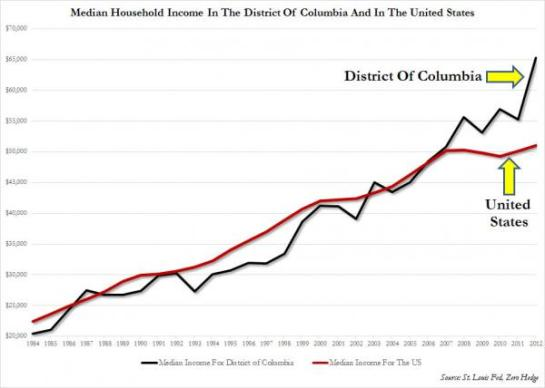 Household Income DC vs US_2_0