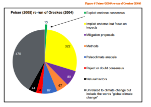 Oreskes study on AGW consensus with IPCC