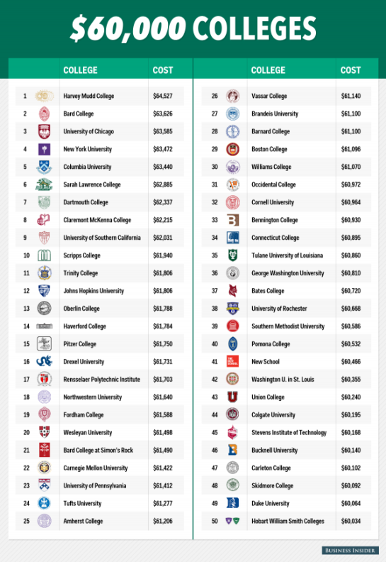 colleges over 60k list
