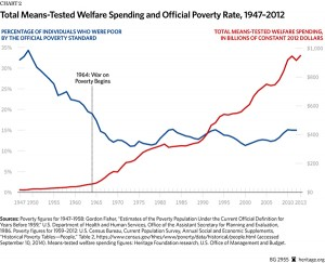 welfare spending and percentage of poor